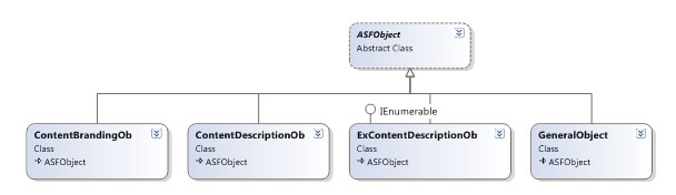 How asftaginfo class works asf object class diagram in visual studio 2008 ccuart Gallery